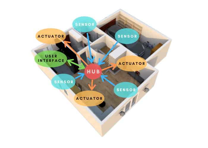 Smart Home topography